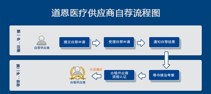 供应商合作流程.jpg